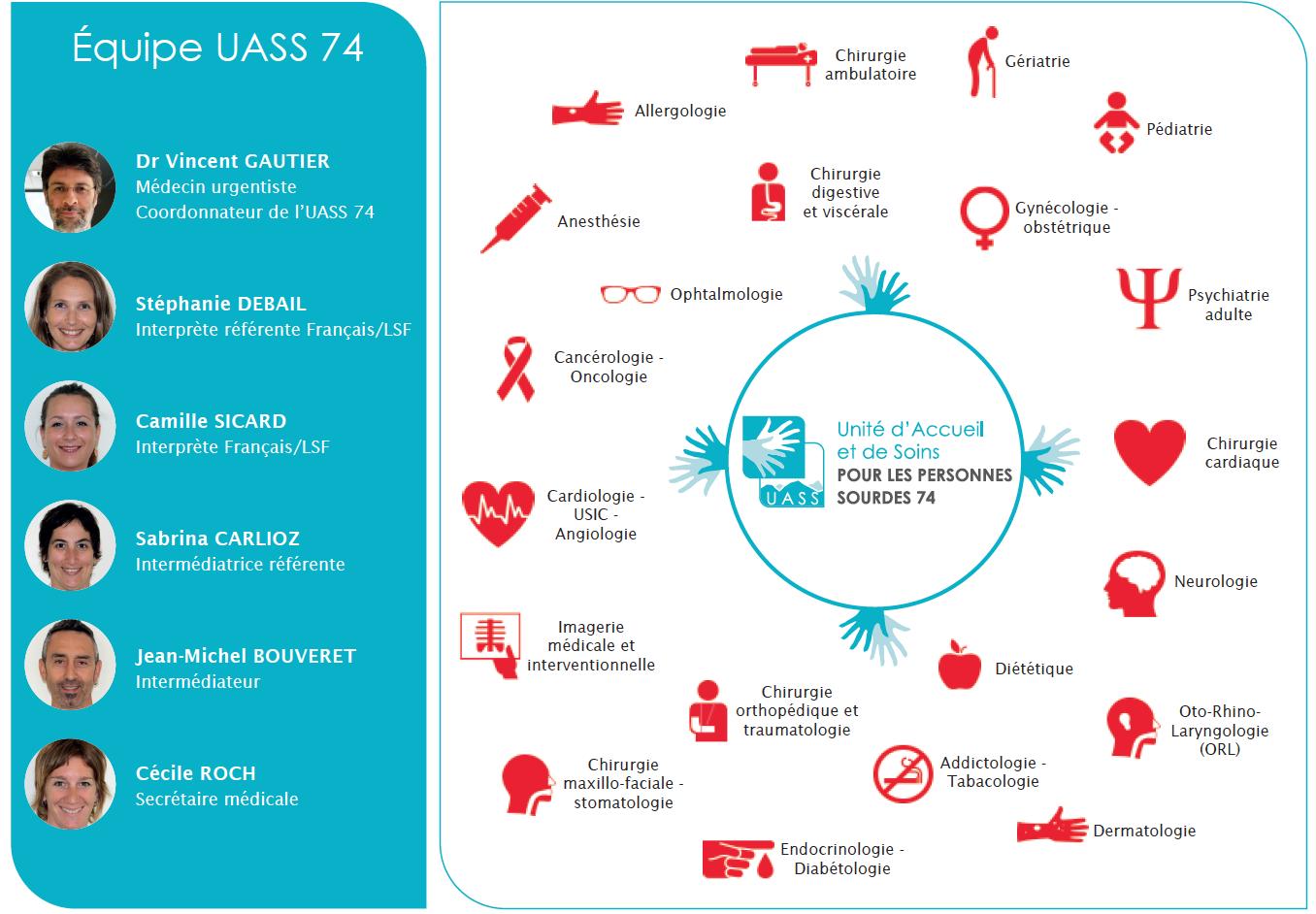 CENTRE HOSPITALIER ANNECY-GENEVOIS : UASS74 Unité d'Accueil et de Soins pour les Personnes Sourdes